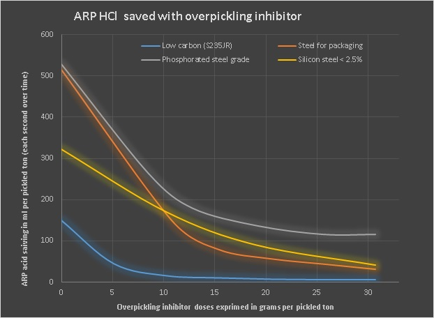 Graphic ARP HCl acid saved with pickling inhibitor Reduce pickling costs