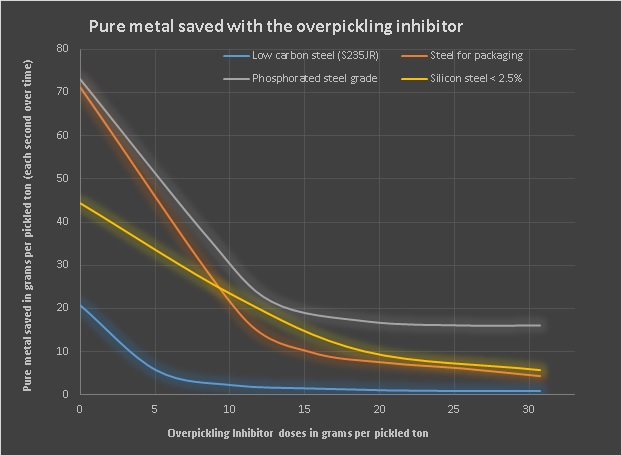 grpahic Pure metal saved with pickling inhibitor Reduce pickling costs